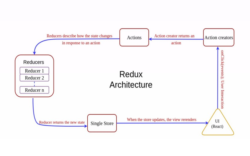 Developer Tips: Creating a Hybrid Restaurant Application Using React