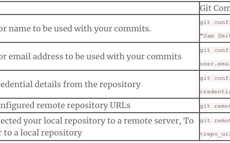 Useful Git Commands - DZone Open Source