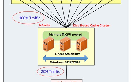 How to Optimize ASP NET Core Performance With Distributed