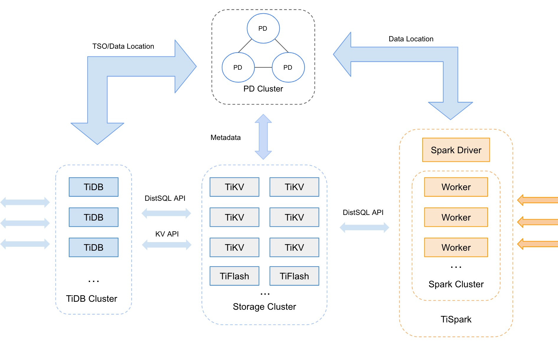 TiDB on KubeSphere:Release a Cloud-Native Distributed Database to the KubeSphere App Store