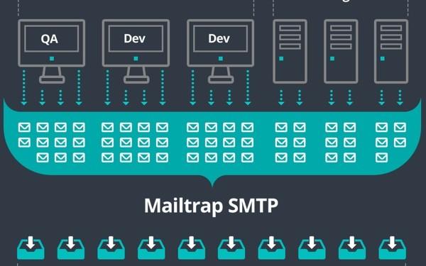 Felsebiyat Dergisi – Popular Fake Smtp Server Linux