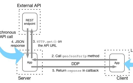 Integrating External APIs into your Meteor js Application - DZone