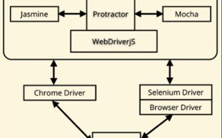 Setting Up Protractor, for Angular and Web Application Testing