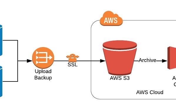 Using AWS S3 for Database Backup Storage - DZone Database