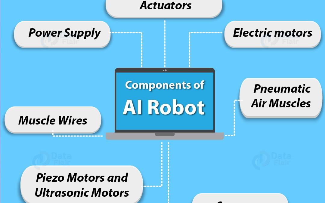 AI Robot — Robotics and Artificial Intelligence - DZone AI