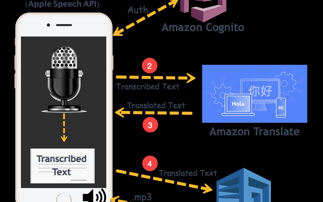Voice Recognition, Translation, and Text-to-Speech on Mobile (Video