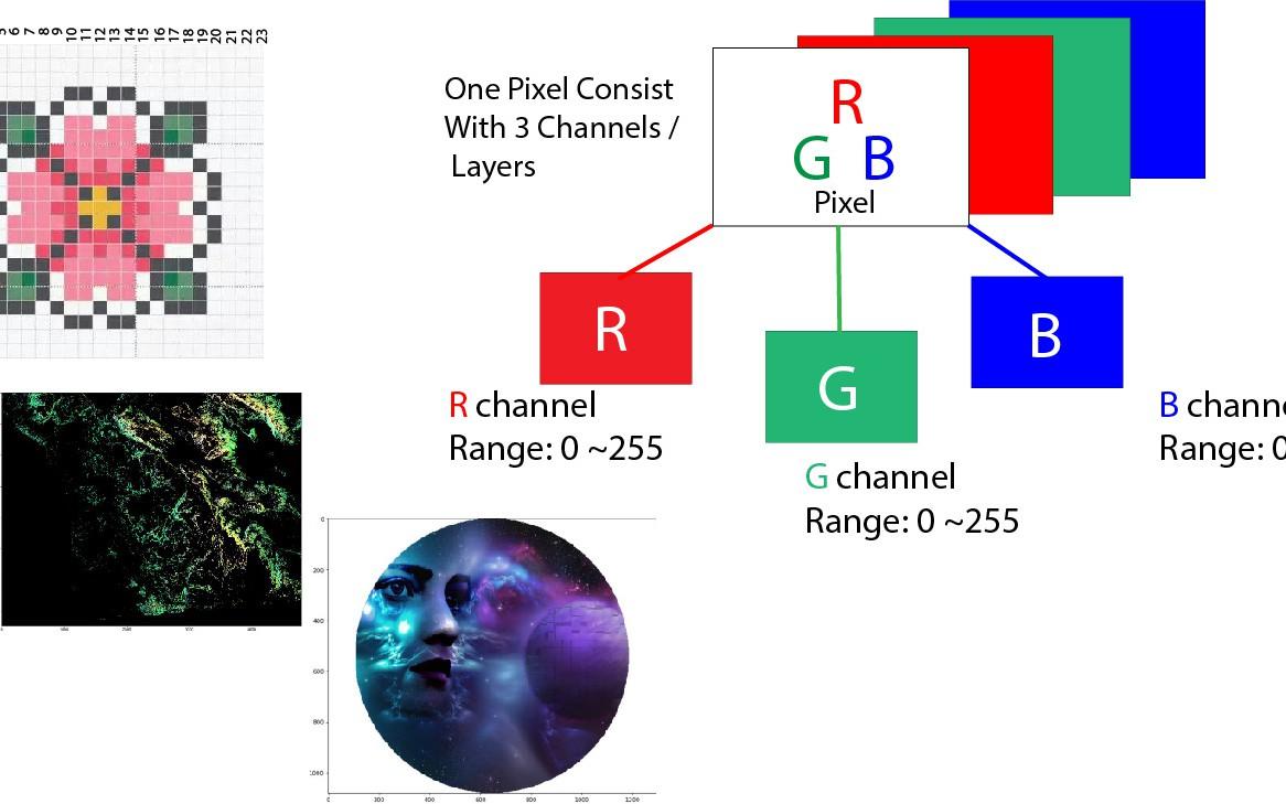 Basic Image Data Analysis Using Python: Part 1 - DZone AI