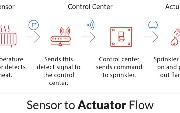 IoT Systems: Sensors and Actuators