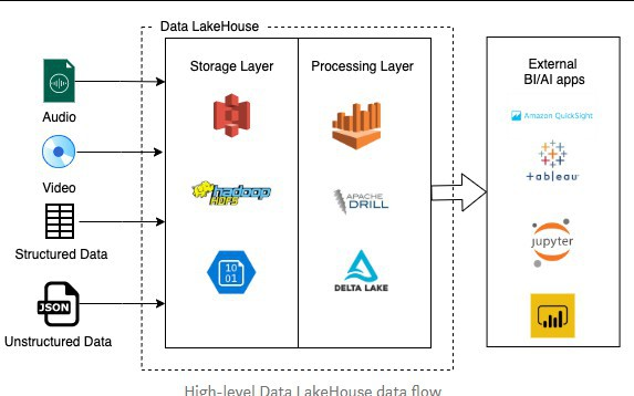 Managing Data in the Lakehouse