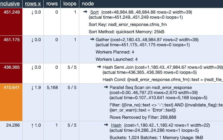 Anatomy of a PostgreSQL Query Plan