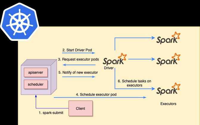 Running Apache Spark on Kubernetes